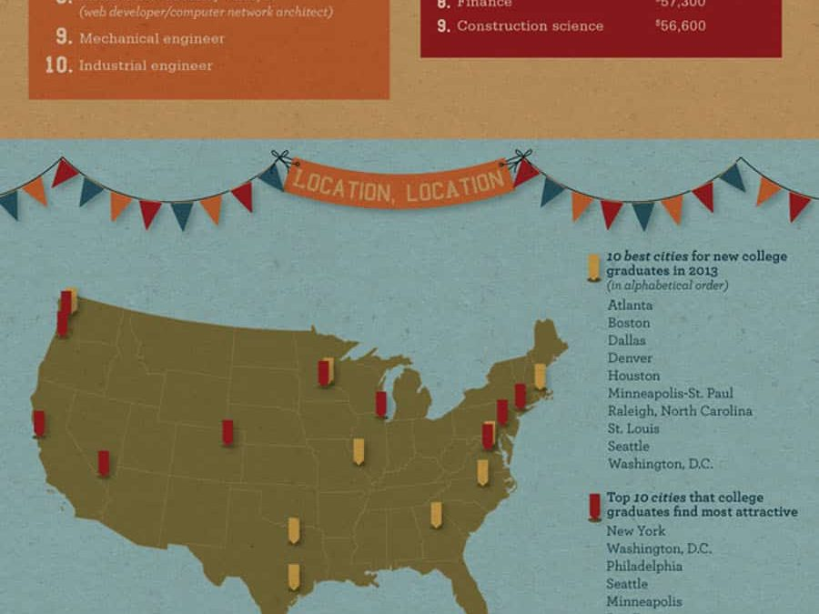 College Class of 2013 Career Infographic