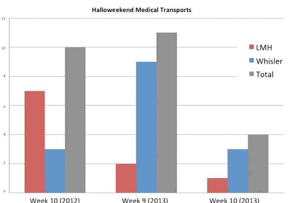 Halloweekend by the numbers